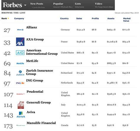 forbes peringkat perusahaan asuransi 2015 perusahaan asuransi allianz
