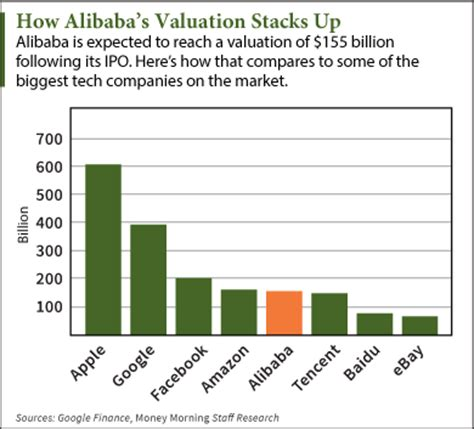 alibaba ipo alibaba ipo baba s value is climbing past this tech giant