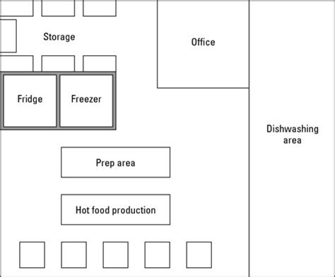 most efficient kitchen layout kitchen prep zones1 jpg how to evaluate commercial kitchens for your food truck