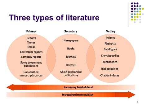 cropping pattern review of literature training agenda literature review what and why ppt