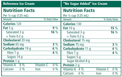 Nutritional Value Of Sugar Table Nutrition