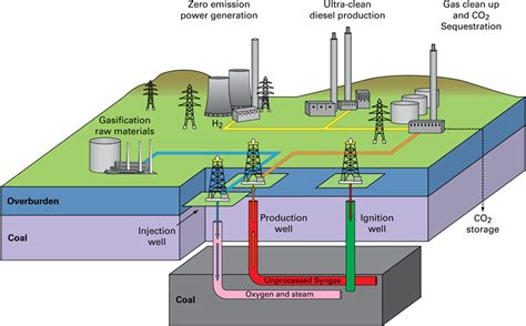 diagram of coal clean coal and renewables geological survey bgs