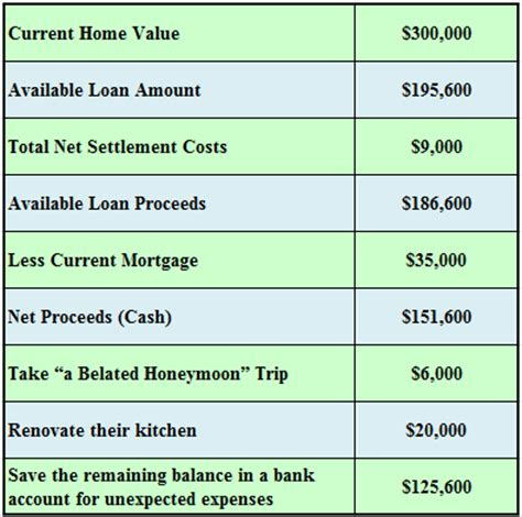 how does a mortgage work an exle to explain