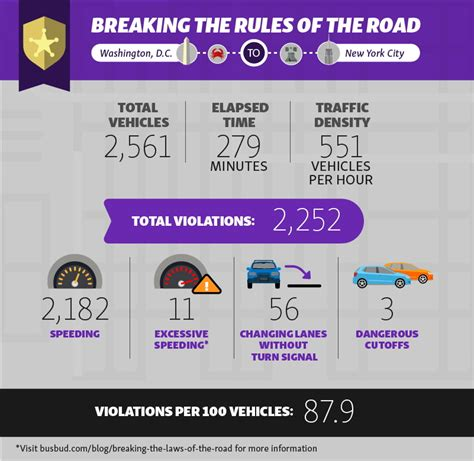 dc red light ticket traffic violations nyc counting traffic violations from dc