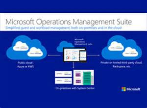 operations management suite resources microsoft