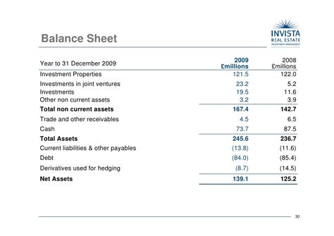 Real Estate Balance Sheet Template by Invista Real Estate Investment Management Holdings Plc