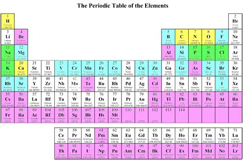 periodic table of elements chart periodic chart of human elements vaughn s summaries