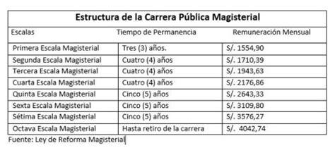 sueldo por rural a docentes 2016 docentes ascender 225 n m 225 s r 225 pido en escala magisterial y