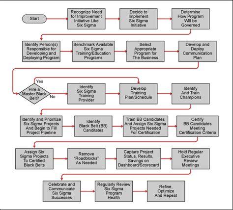 six sigma flowchart six sigma process flow diagram six get free image about