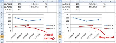 format excel graph with dates excel horizontal axis date format build a better cleaner