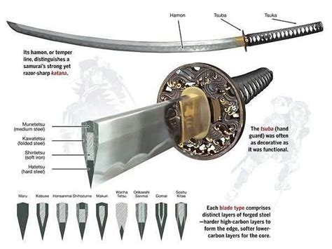 Blade Section by Katana Cross Section Samurai Katana