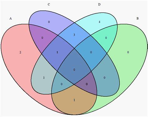 4 part venn diagram how can i make the venn diagram colourful in r venn