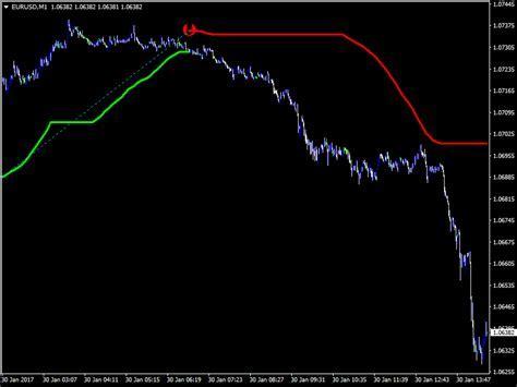 Pips Scalper PRO Indicator   Best Indicator For Profitable