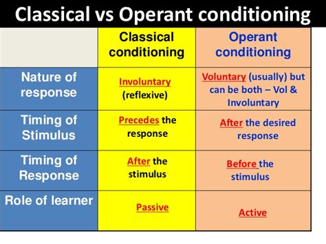 exle of classical conditioning classical vs operant conditioning 2 728 uldissprogis
