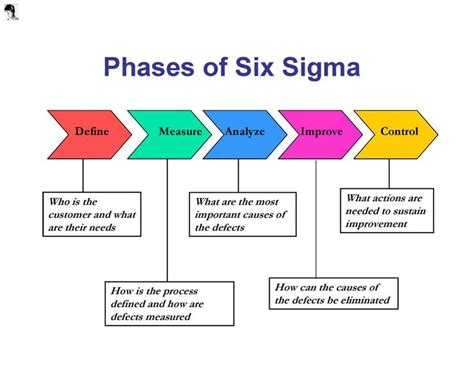 lean six sigma for how improvement experts can help in need and help improve the environment books 27 best images about meetings on