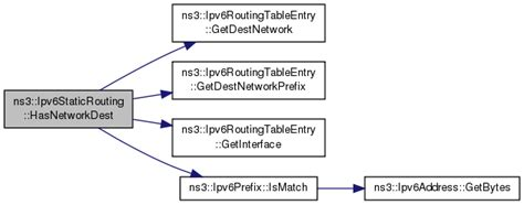 ns3 routing tutorial ns 3 ns3 ipv6staticrouting class reference