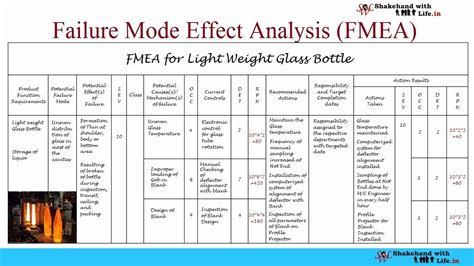 Fmea Failure Mode Effect Analysis Complete Video Tutorial Youtube Failure Mode And Effects Analysis Template