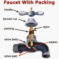 Faucet Stem Packing by The Fixit Zone Replace Valve Packing In A Hose Bibb