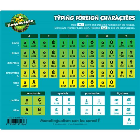 typing foreign characters mouse mat by linguascope