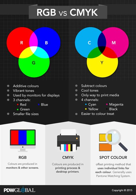 what is rgb color rgb vs cmyk alpha effects