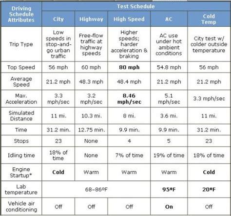 poor gas mileage for 2012 honda accord doityourself.com