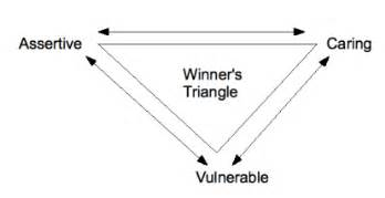 the drama triangle and the winner s triangle depression