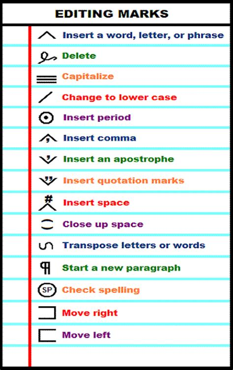 Common Revision And Editing Symbols