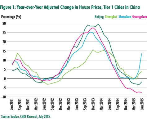 china housing market beginning to stabilize, says cbre