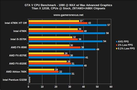 bench test cpu rounding up gta v on the pc how do amd intel and nvidia