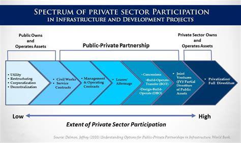 concept design vasant kunj sector a public private partnership in education www pixshark com