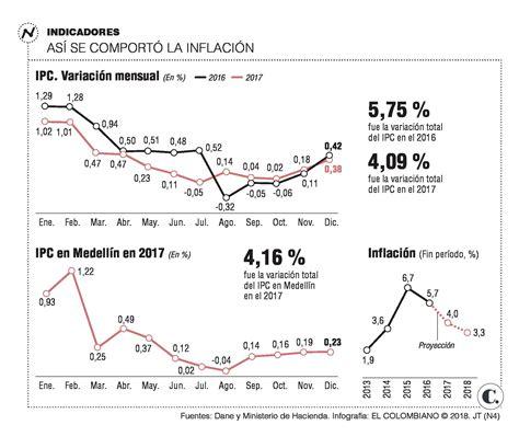 ipc definitivo 2015 en colombia inflaci 243 n en colombia en 2017 fue de 4 09 este a 241 o