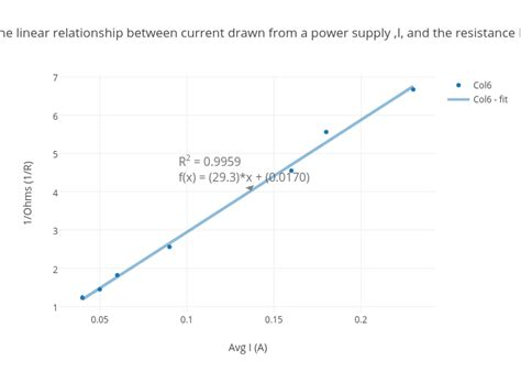 power and resistance relationship the linear relationship between current from a power supply i and the resistance r
