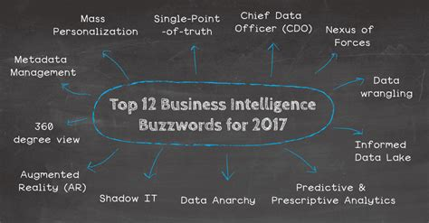 upcoming trends 2017 top 12 analytics business intelligence buzzwords for 2017