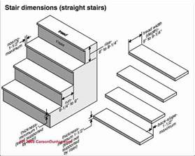 Minimum Stair Riser Height Code by Design Amp Build Specifications For Stairway Railings