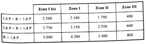 projet de de finances pour 1997