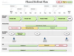 powerpoint rollout plan template, for your project roll out