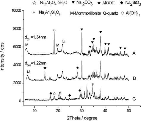 xrd pattern of bentonite xrd patterns of sles after calcination a bentonite
