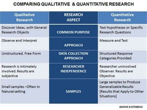 qualitative research methods themes 10 best images about qualitative vs quantitative on