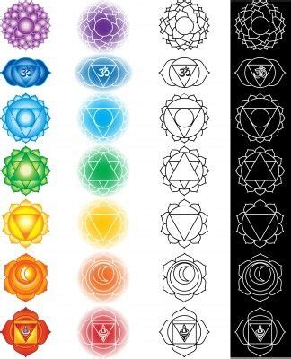 chakras  beginners easiest explanation