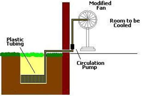 how to make your room colder make your own air conditioner reuk co uk