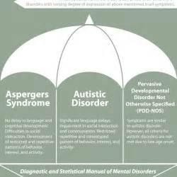 Autism spectrum disorder visual ly