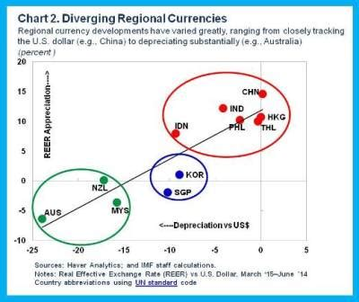 how is asia affected by developed countries' divergent