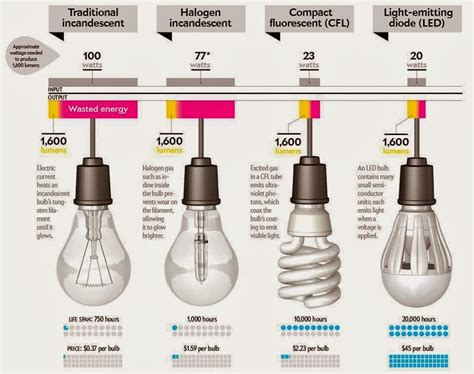 how to find white light bulbs how to choose the best light bulbs and ceiling fixtures