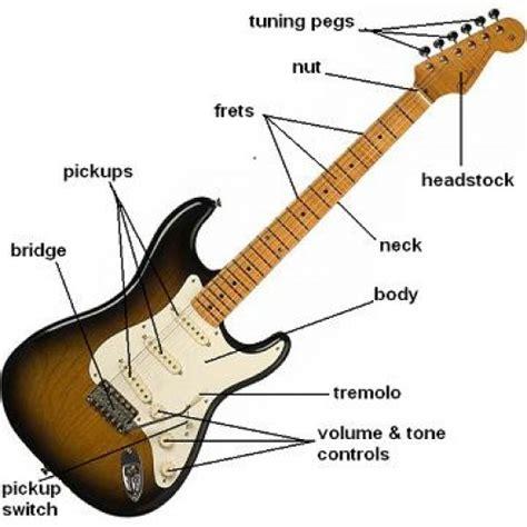 guitpatfx de la guitare