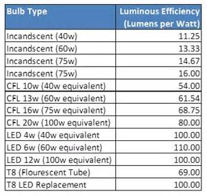 Dimmer For Led Lights Colour Temperature Colour Rendering And Lumen Efficiency