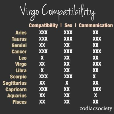 virgo compatibility with various other signs smugg bugg