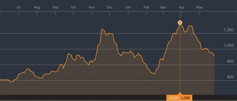 The Downward Spiral Continues by Baltic Index Continues Downward Spiral Gcaptain