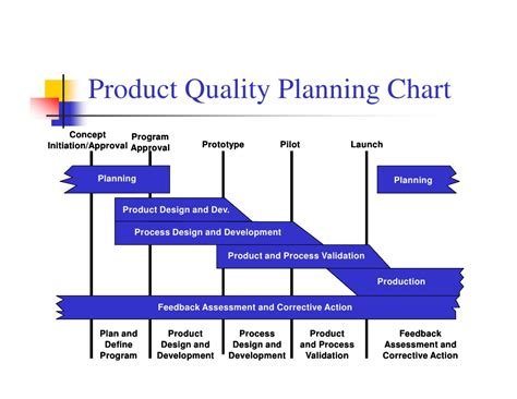 video format quality chart apqp ppt