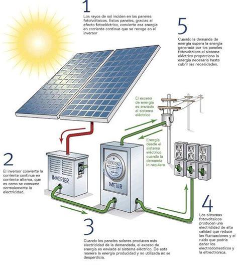 las 25 mejores ideas sobre energ 237 a solar en
