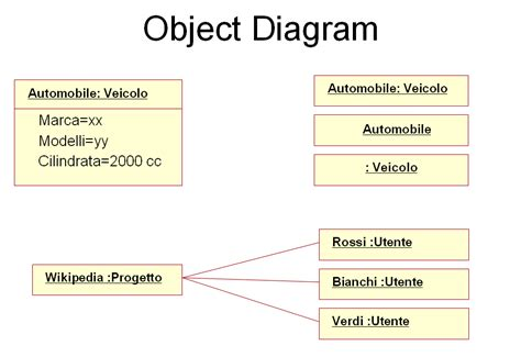 diagram of object diagram